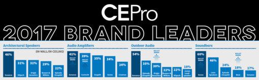 """Sonance gleich 4 mal unter den Top 5 der CEPro Brand Analysis """"Expanding + Evolving"""""""